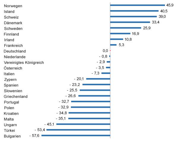 Danmark dyrest at holde ferie i | Trendsandtravel.dk